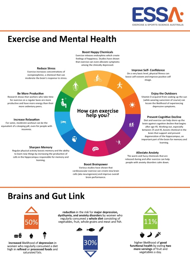 exercise_physiology_mental_health_chart_inspire_fitness_essa